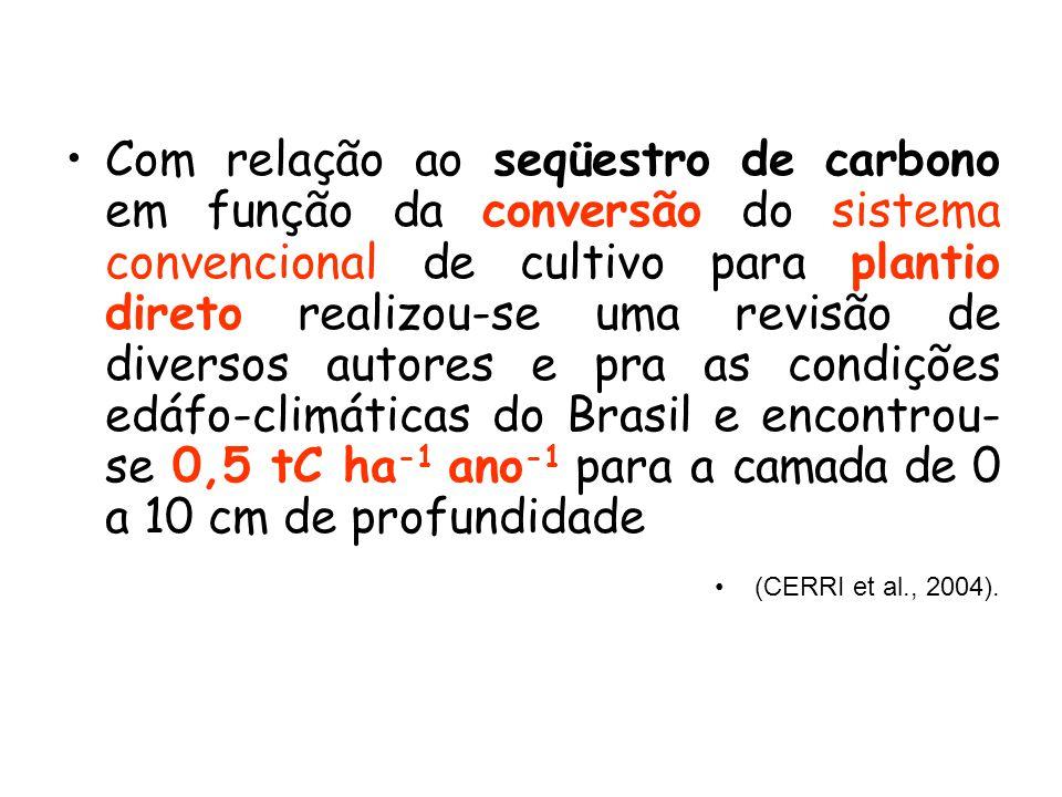 Com relação ao seqüestro de carbono em função da conversão do sistema convencional de cultivo para plantio direto realizou-se uma revisão de diversos autores e pra as condições edáfo-climáticas do Brasil e encontrou- se 0,5 tC ha -1 ano -1 para a camada de 0 a 10 cm de profundidade (CERRI et al., 2004).