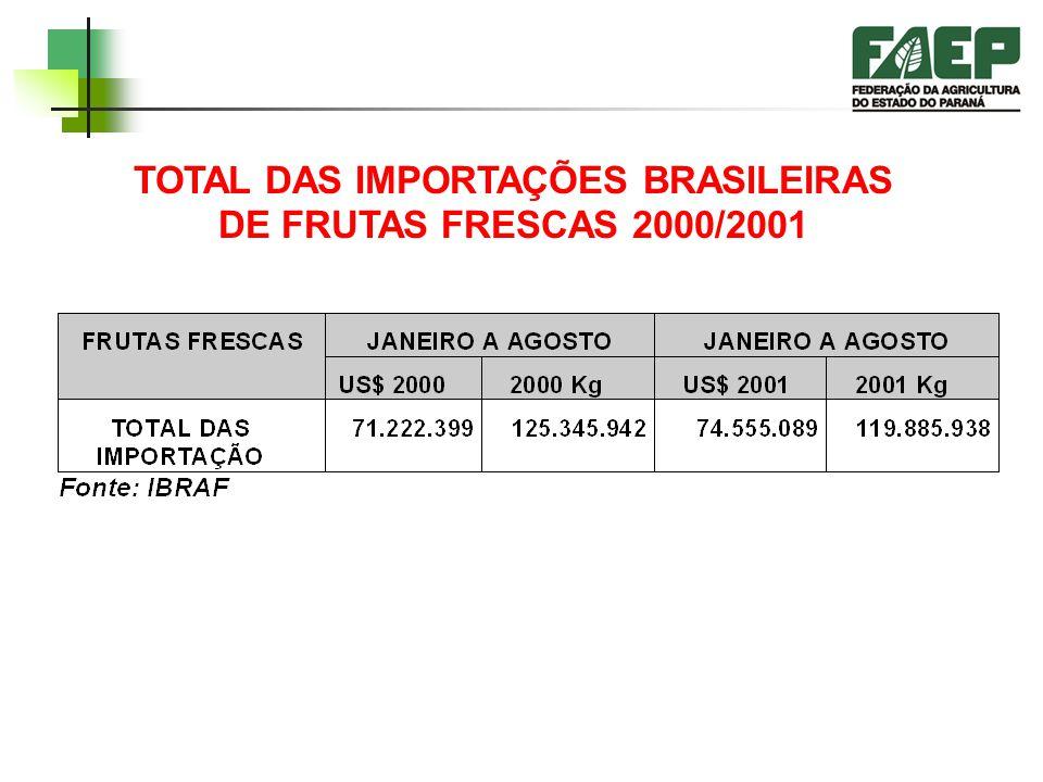 A POPULAÇÃO QUE HOJE NÃO É CONSUMIDORA HABITUAL DE FRUTAS ± 60.000.000 NO BRASIL = 40% da população