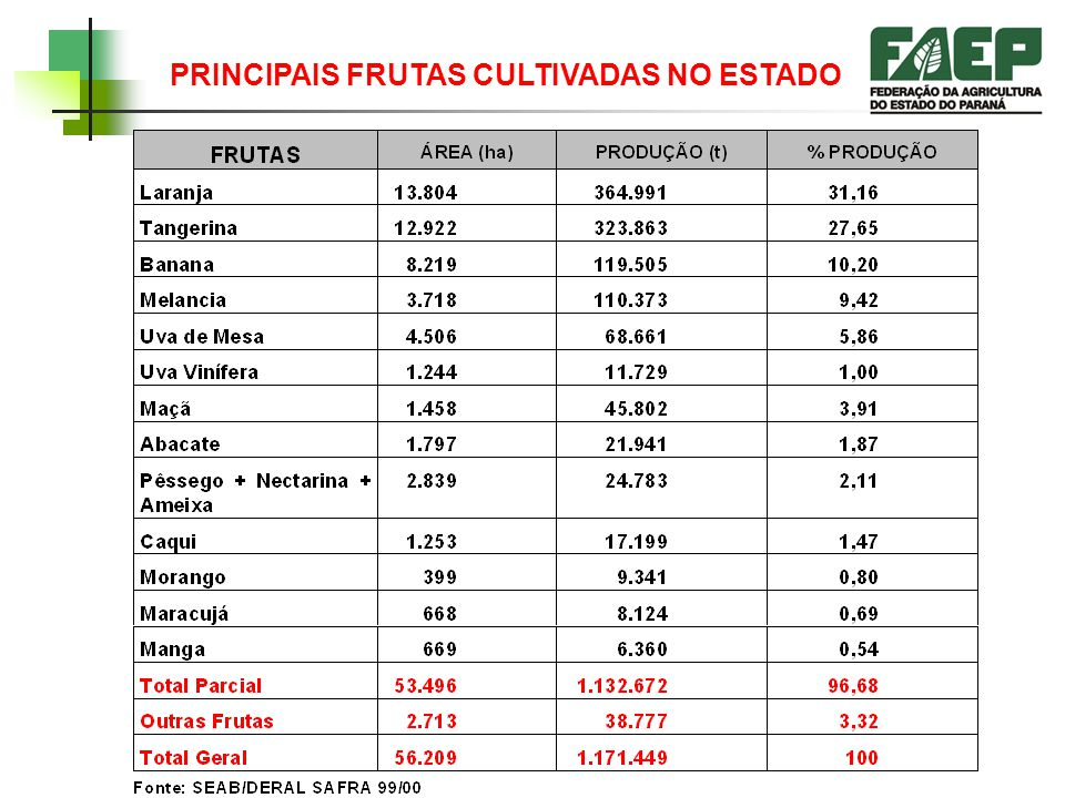 Existem cerca de 30 mil produtores de frutas no Paraná, cultivando 56.209 hectares que geram uma produção da ordem de 1.171.000 toneladas (dados SEAB/