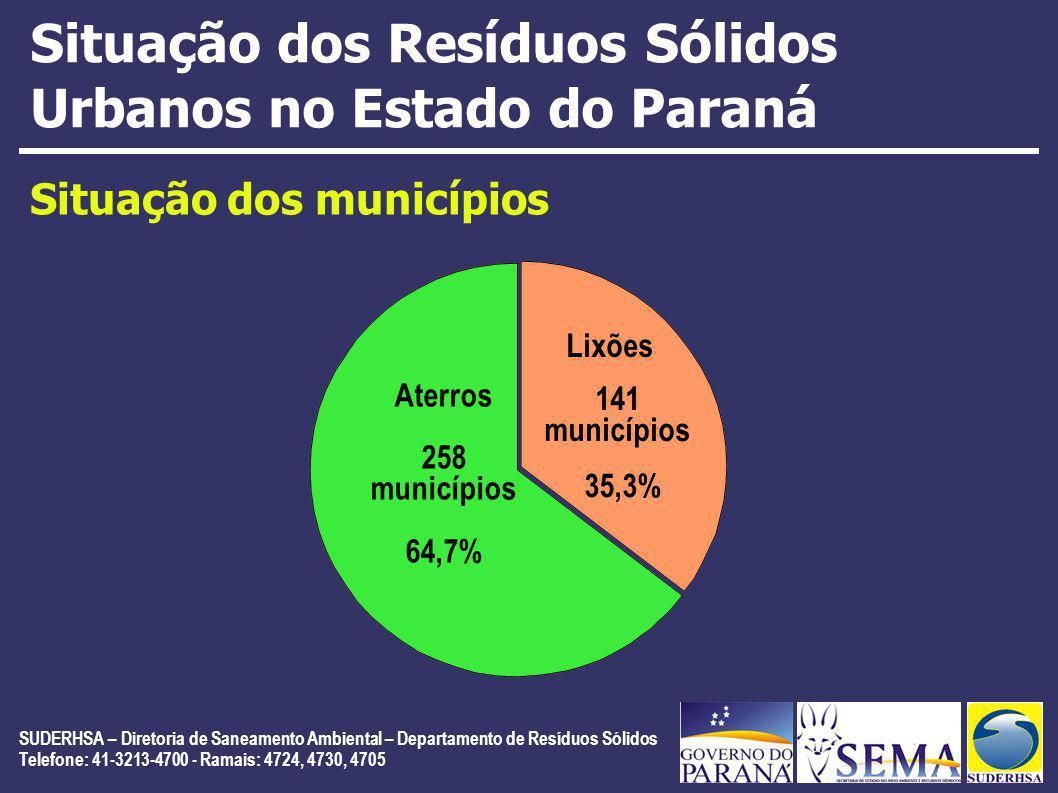 SUDERHSA – Diretoria de Saneamento Ambiental – Departamento de Resíduos Sólidos Telefone: 41-3213-4700 - Ramais: 4724, 4730, 4705 Situação dos Resíduos Sólidos Urbanos no Estado do Paraná Situação dos municípios Aterros 258 municípios 64,7% 141 municípios Lixões 35,3%