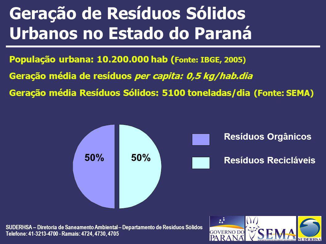 SUDERHSA – Diretoria de Saneamento Ambiental – Departamento de Resíduos Sólidos Telefone: 41-3213-4700 - Ramais: 4724, 4730, 4705 Geração de Resíduos Sólidos Urbanos no Estado do Paraná População urbana: 10.200.000 hab ( Fonte: IBGE, 2005) Geração média de resíduos per capita: 0,5 kg/hab.dia Geração média Resíduos Sólidos: 5100 toneladas/dia (Fonte: SEMA) 50% Resíduos Orgânicos Resíduos Recicláveis