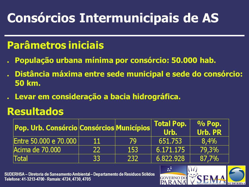 SUDERHSA – Diretoria de Saneamento Ambiental – Departamento de Resíduos Sólidos Telefone: 41-3213-4700 - Ramais: 4724, 4730, 4705 Consórcios Intermuni