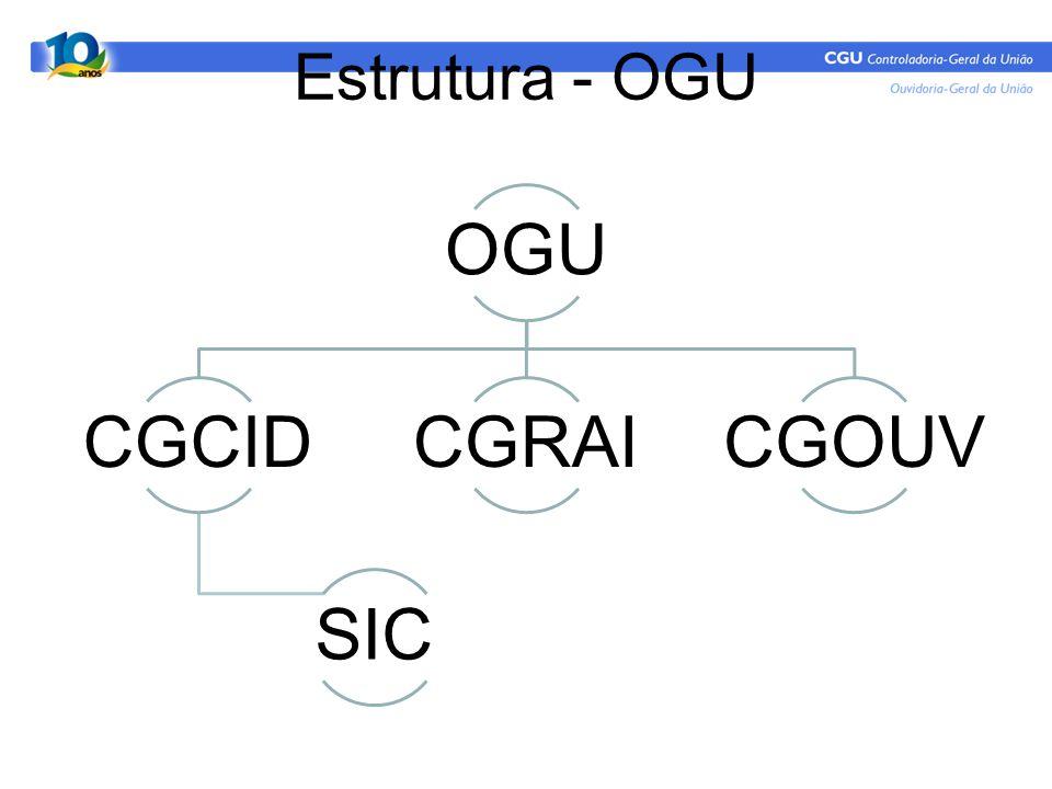 Estrutura - OGU OGU CGCID SIC CGRAICGOUV