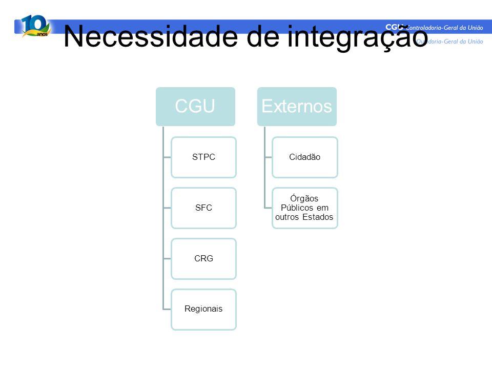 Necessidade de integração CGU STPCSFCCRGRegionais Externos Cidadão Órgãos Públicos em outros Estados