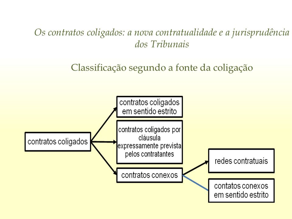 Os contratos coligados: a nova contratualidade e a jurisprudência dos Tribunais Classificação segundo a fonte da coligação