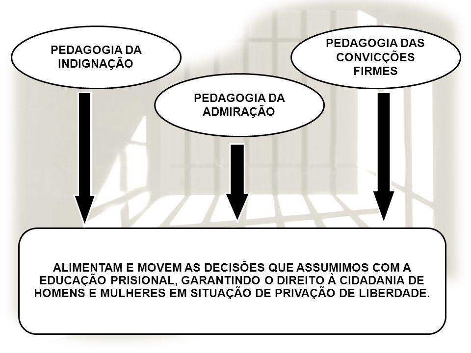 PEDAGOGIA DA INDIGNAÇÃO PEDAGOGIA DAS CONVICÇÕES FIRMES PEDAGOGIA DA ADMIRAÇÃO ALIMENTAM E MOVEM AS DECISÕES QUE ASSUMIMOS COM A EDUCAÇÃO PRISIONAL, G