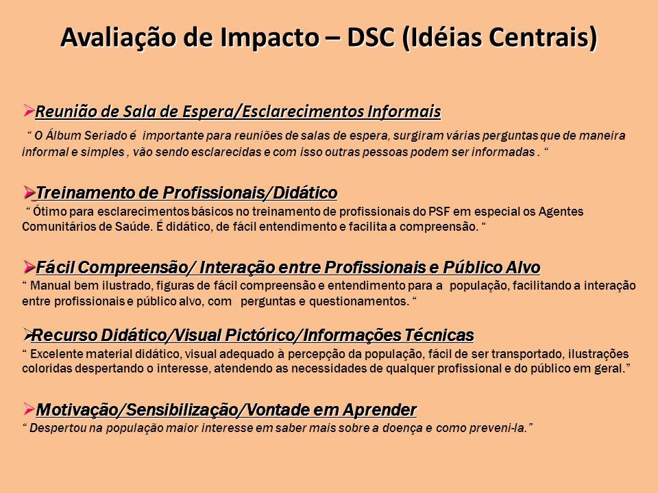 Avaliação de Impacto – DSC (Idéias Centrais) Reunião de Sala de Espera/Esclarecimentos Informais O Álbum Seriado é importante para reuniões de salas d