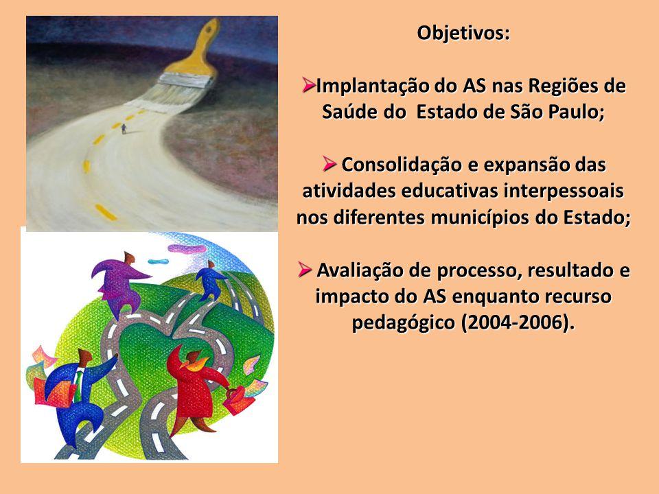 Objetivos: Implantação do AS nas Regiões de Saúde do Estado de São Paulo; Implantação do AS nas Regiões de Saúde do Estado de São Paulo; Consolidação