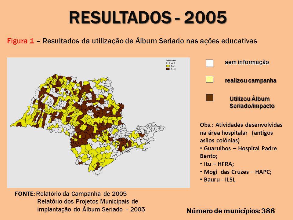 RESULTADOS - 2006 Figura 2 – Resultados da utilização de Álbum Seriado nas ações educativas sem informação realizou campanha 60,5%(2005); 48,9% (2006) Utilizou Álbum Seriado/impacto 40,2% (2005); 79,8% (2006) Obs.: Atividades desenvolvidas na área hospitalar (antigos asilos colônias) Guarulhos – Hospital Padre Bento; Itu – HFRA; Mogi das Cruzes – HAPC; Bauru - ILSL FONTE: Relatório da Campanha de 2006 Relatório dos Projetos Municipais de implantação do Álbum Seriado – 2006 Números de municípios: 316