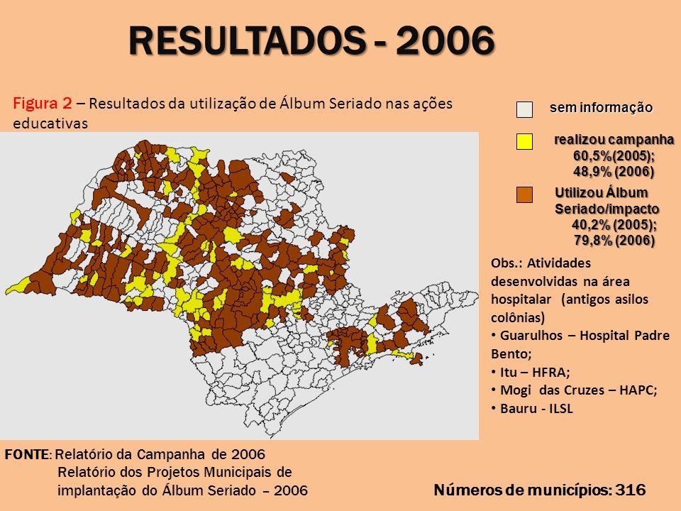 RESULTADOS - 2006 Figura 2 – Resultados da utilização de Álbum Seriado nas ações educativas sem informação realizou campanha 60,5%(2005); 48,9% (2006)