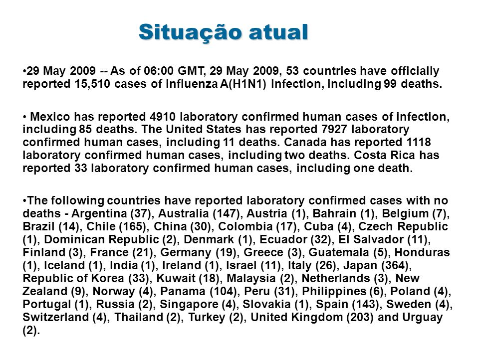 Situação atual 29 May 2009 -- As of 06:00 GMT, 29 May 2009, 53 countries have officially reported 15,510 cases of influenza A(H1N1) infection, including 99 deaths.