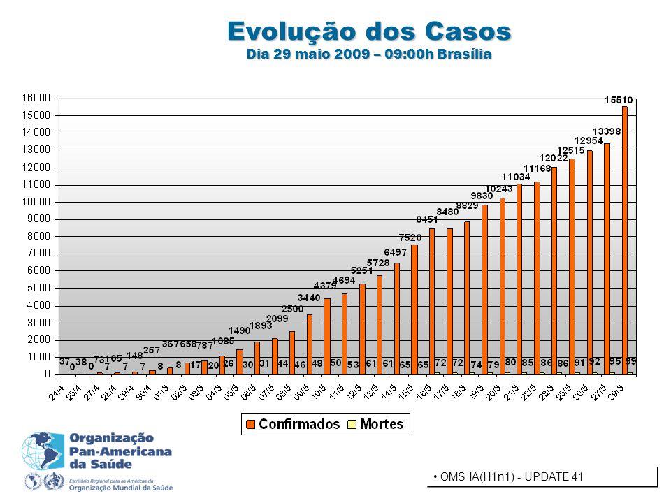 Evolução dos Casos Dia 29 maio 2009 – 09:00h Brasília OMS IA(H1n1) - UPDATE 41