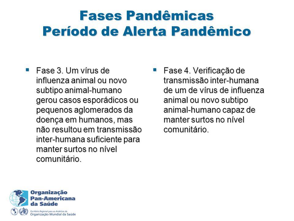 Fases Pandêmicas Período de Alerta Pandêmico Fase 3. Um vírus de influenza animal ou novo subtipo animal-humano gerou casos esporádicos ou pequenos ag