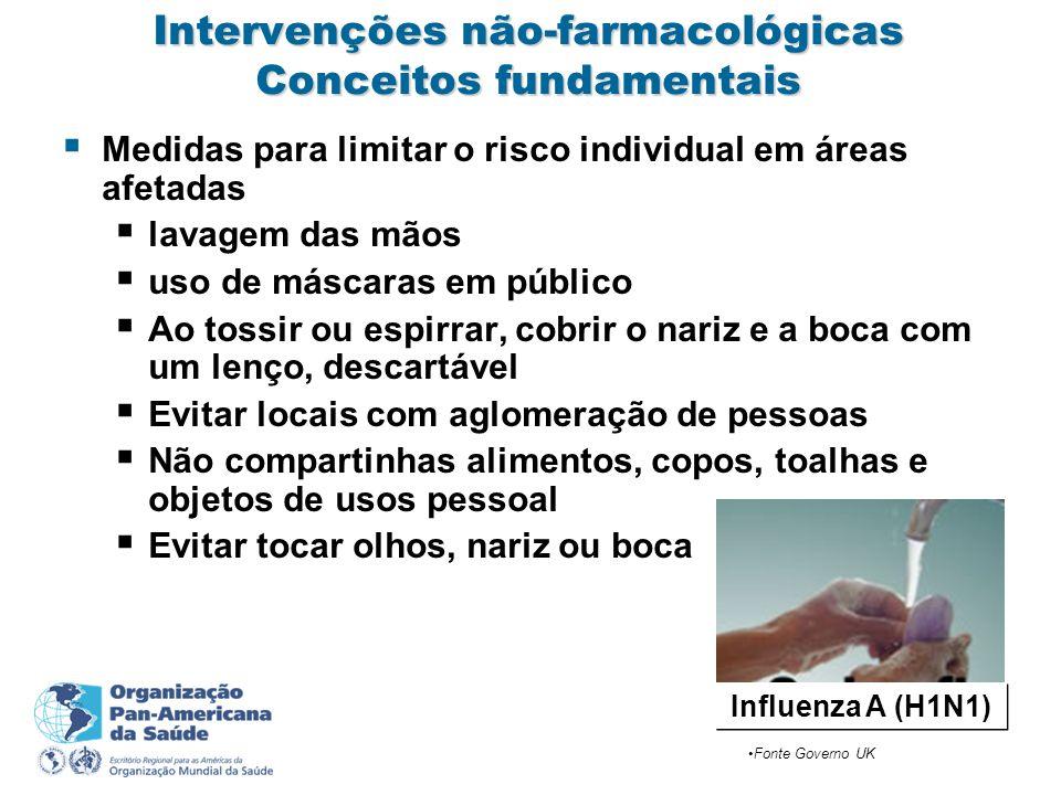 Intervenções não-farmacológicas Conceitos fundamentais Medidas para limitar o risco individual em áreas afetadas lavagem das mãos uso de máscaras em p