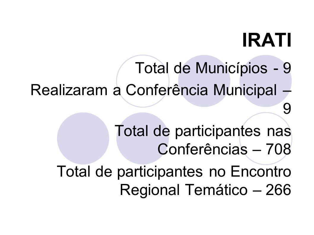 JACAREZINHO Total de Municípios - 23 Realizaram a Conferência Municipal – 17 Total de participantes nas Conferências – 1093 Total de participantes no Encontro Regional Temático – 62