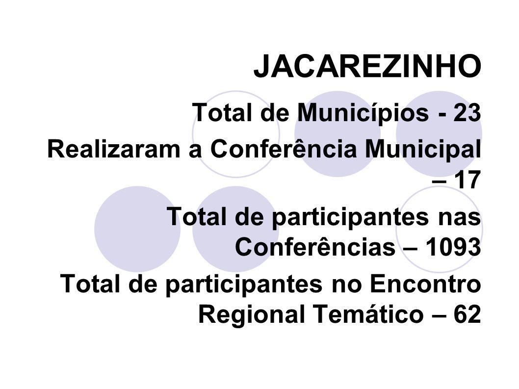 LONDRINA Total de Municípios - 32 Realizaram a Conferência Municipal – 30 Total de participantes nas Conferências – 2195