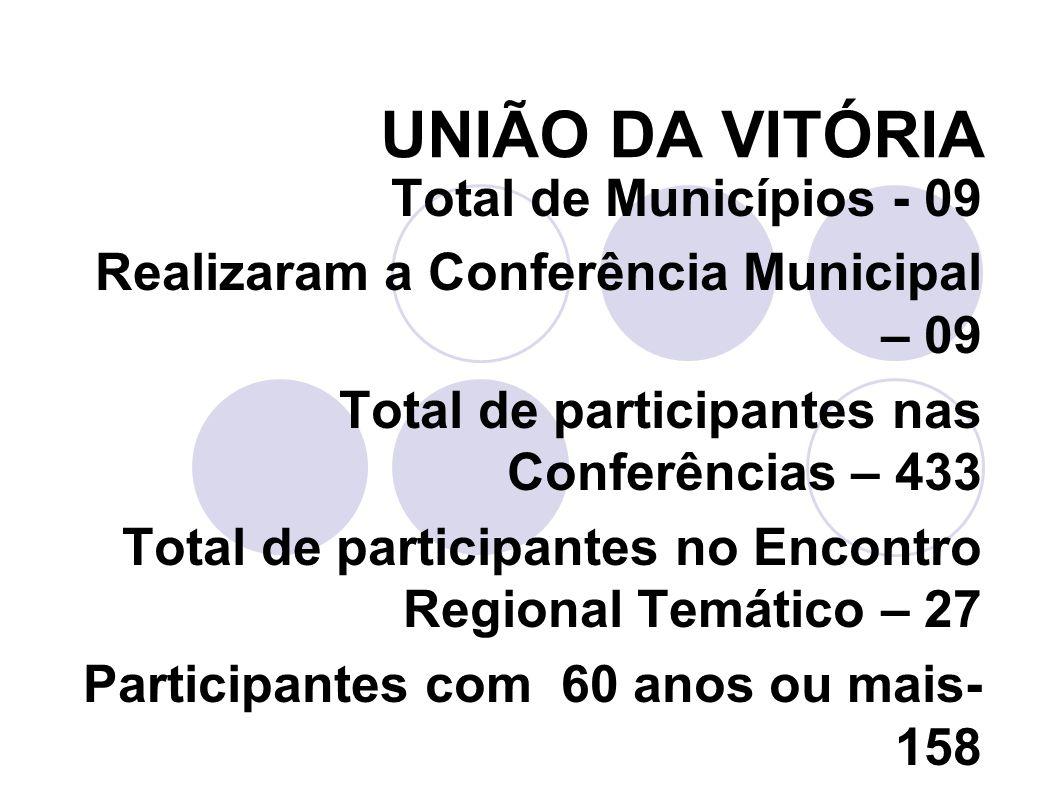 CIANORTE Total de Municípios - 11 Realizaram a Conferência Municipal – 09 Total de participantes nas Conferências – 798 Total de participantes no Encontro Regional Temático – 50 Participantes com 60 anos ou mais- 544