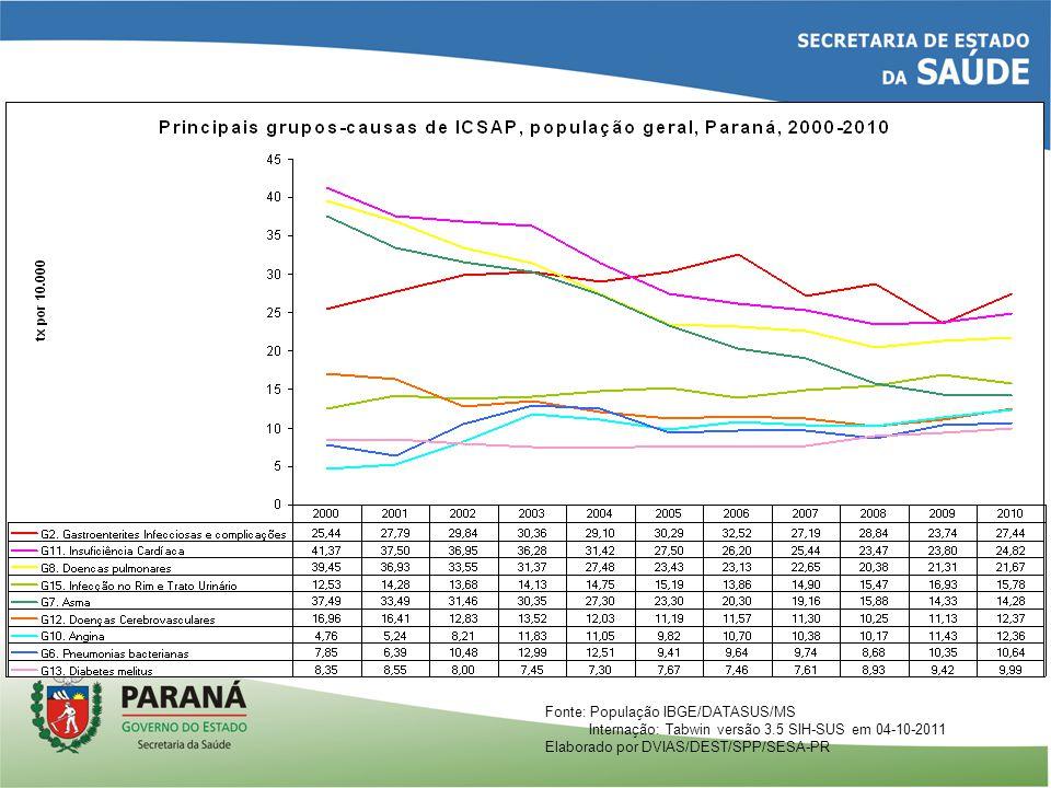 Fonte: População IBGE/DATASUS/MS Internação: Tabwin versão 3.5 SIH-SUS em 04-10-2011 Elaborado por DVIAS/DEST/SPP/SESA-PR