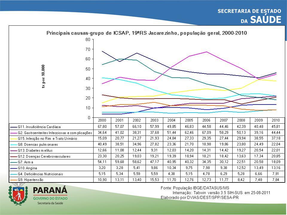 Fonte: População IBGE/DATASUS/MS Internação: Tabwin versão 3.5 SIH-SUS em 25-08-2011 Elaborado por DVIAS/DEST/SPP/SESA-PR