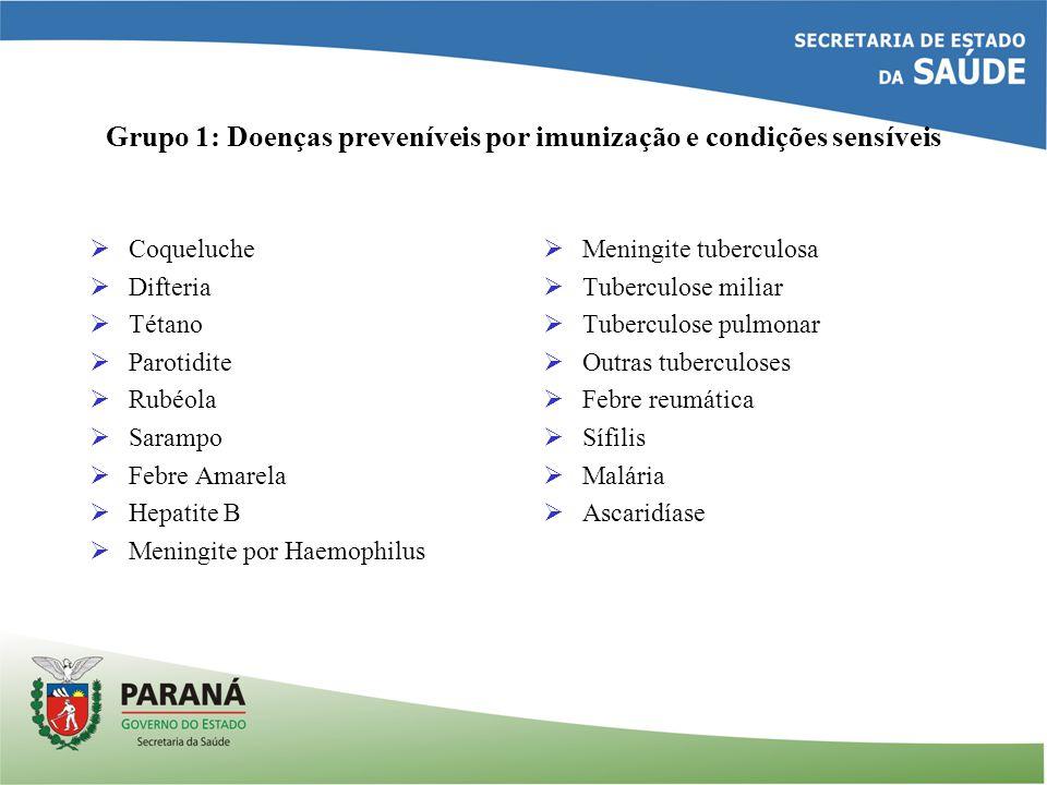 Grupo 1: Doenças preveníveis por imunização e condições sensíveis Coqueluche Difteria Tétano Parotidite Rubéola Sarampo Febre Amarela Hepatite B Menin