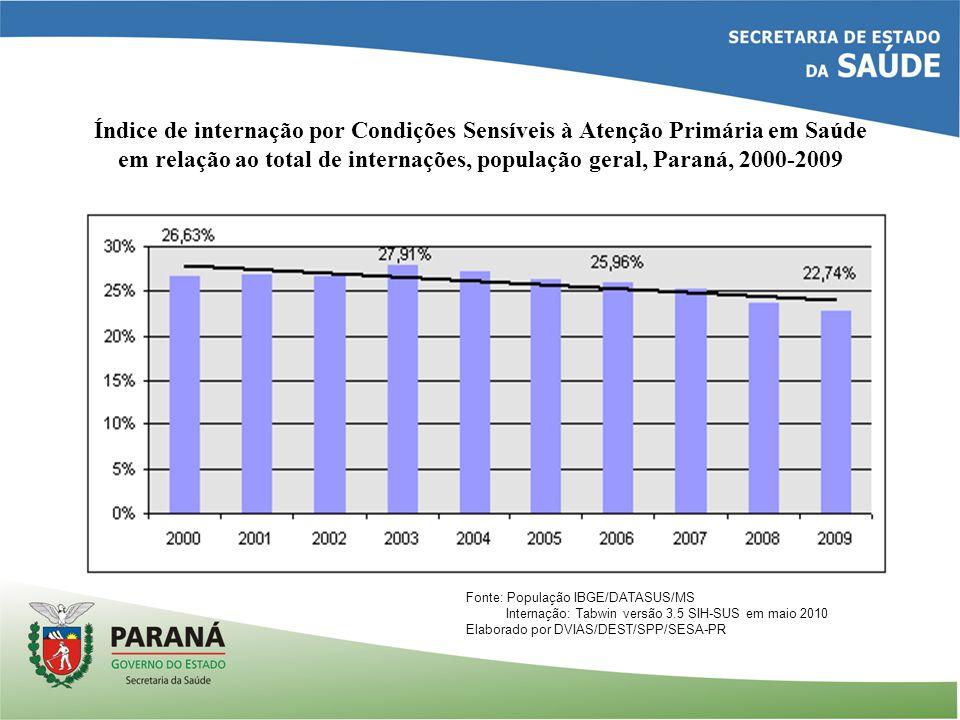 Índice de internação por Condições Sensíveis à Atenção Primária em Saúde em relação ao total de internações, população geral, Paraná, 2000-2009 Fonte: