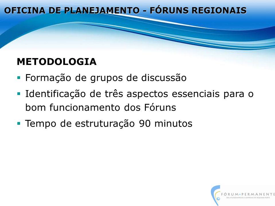 METODOLOGIA Formação de grupos de discussão Identificação de três aspectos essenciais para o bom funcionamento dos Fóruns Tempo de estruturação 90 minutos OFICINA DE PLANEJAMENTO - FÓRUNS REGIONAIS