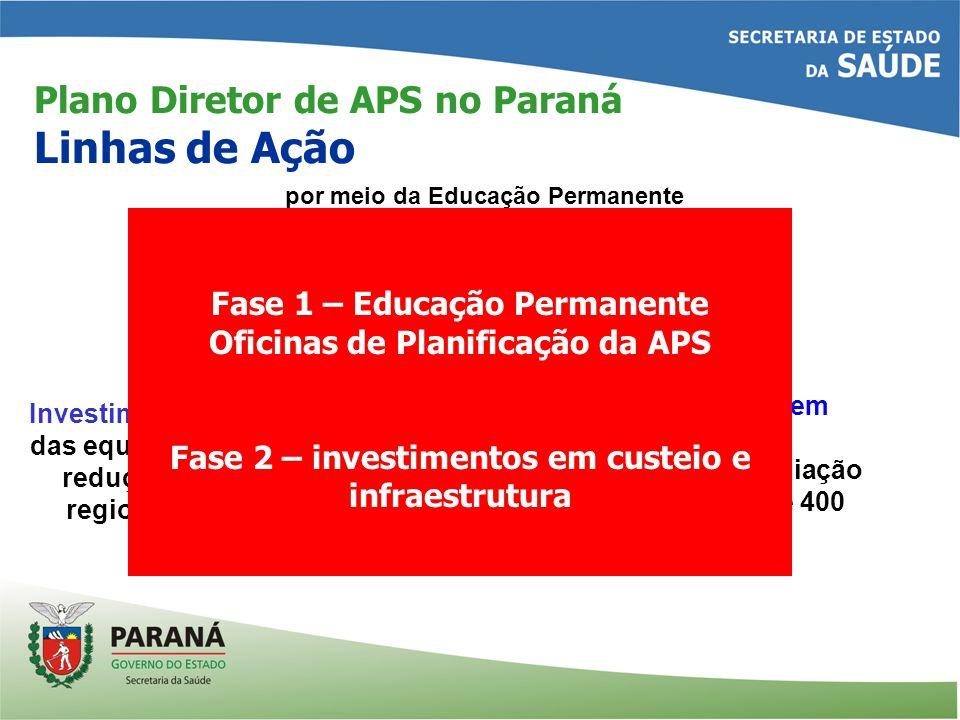 Plano Diretor de APS no Paraná Linhas de Ação por meio da Educação Permanente Qualificação das equipes (1) (2) Investimentos em Infraestrutura com a reforma, ampliação e/ou construção de 400 UAP/UAPSF.