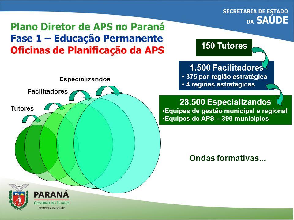 Plano Diretor de APS no Paraná Fase 1 – Educação Permanente Oficinas de Planificação da APS Ondas formativas...