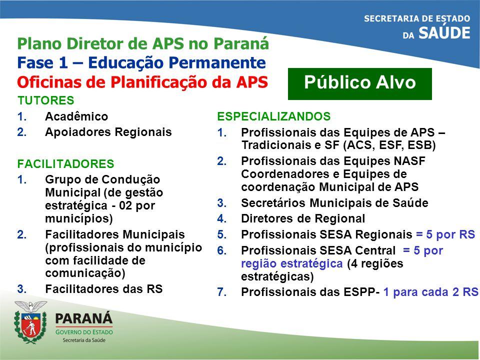 Plano Diretor de APS no Paraná Fase 1 – Educação Permanente Oficinas de Planificação da APS TUTORES 1.Acadêmico 2.Apoiadores Regionais FACILITADORES 1.Grupo de Condução Municipal (de gestão estratégica - 02 por municípios) 2.Facilitadores Municipais (profissionais do município com facilidade de comunicação) 3.Facilitadores das RS Público Alvo ESPECIALIZANDOS 1.Profissionais das Equipes de APS – Tradicionais e SF (ACS, ESF, ESB) 2.Profissionais das Equipes NASF Coordenadores e Equipes de coordenação Municipal de APS 3.Secretários Municipais de Saúde 4.Diretores de Regional 5.Profissionais SESA Regionais = 5 por RS 6.Profissionais SESA Central = 5 por região estratégica (4 regiões estratégicas) 7.Profissionais das ESPP- 1 para cada 2 RS