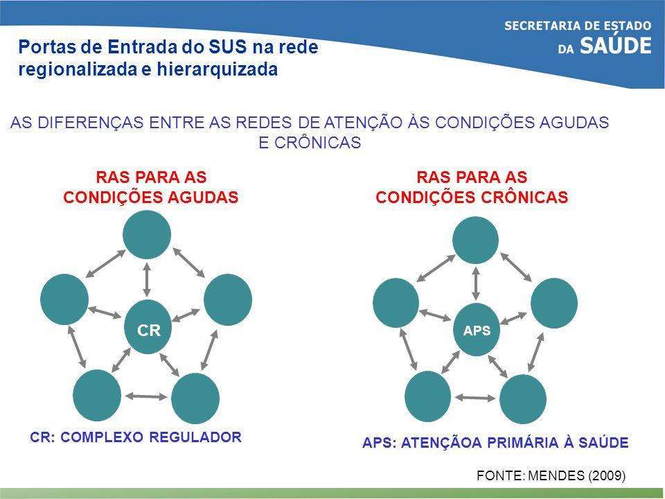 APS CR AS DIFERENÇAS ENTRE AS REDES DE ATENÇÃO ÀS CONDIÇÕES AGUDAS E CRÔNICAS RAS PARA AS CONDIÇÕES AGUDAS RAS PARA AS CONDIÇÕES CRÔNICAS CR: COMPLEXO REGULADOR APS: ATENÇÃOA PRIMÁRIA À SAÚDE FONTE: MENDES (2009) Portas de Entrada do SUS na rede regionalizada e hierarquizada