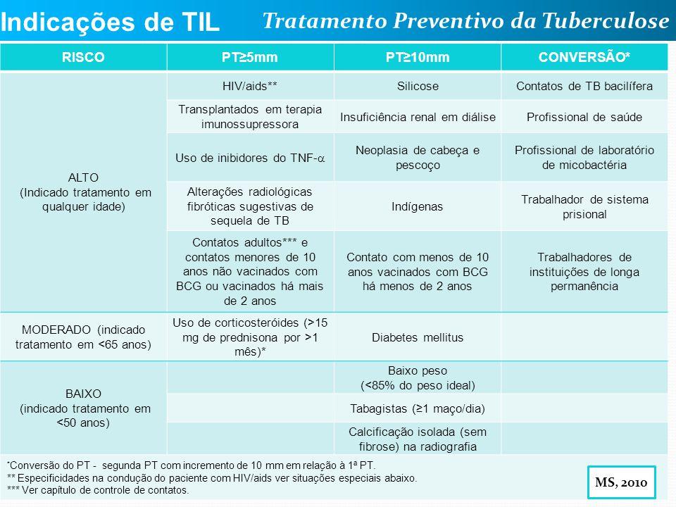 Tratamento Preventivo da Tuberculose Andrea Rossoni Infectologia Pediátrica HC – UFPR Indicações de TIL RISCOPT5mmPT10mmCONVERSÃO* ALTO (Indicado trat
