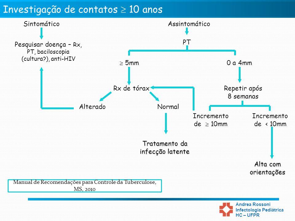 Tratamento Preventivo da Tuberculose Andrea Rossoni Infectologia Pediátrica HC – UFPR AssintomáticoSintomático PT Alterado Rx de tórax Normal Pesquisa