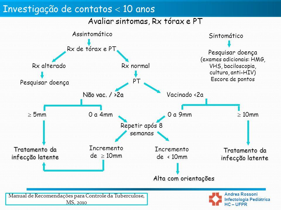Tratamento Preventivo da Tuberculose Andrea Rossoni Infectologia Pediátrica HC – UFPR Assintomático Sintomático PT Rx alterado Rx de tórax e PT Não va
