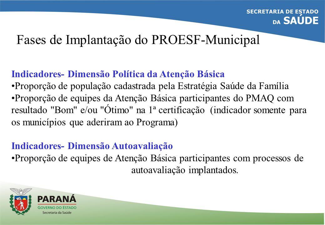 Fases de Implantação do PROESF-Municipal Indicadores- Dimensão Política da Atenção Básica Proporção de população cadastrada pela Estratégia Saúde da F