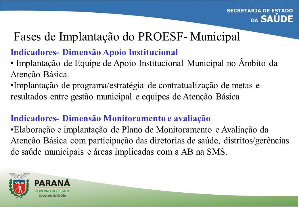 Fases de Implantação do PROESF- Municipal Indicadores- Dimensão Apoio Institucional Implantação de Equipe de Apoio Institucional Municipal no Âmbito da Atenção Básica.