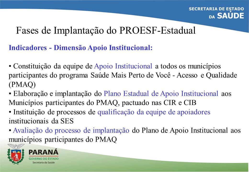 Fases de Implantação do PROESF-Estadual Indicadores - Dimensão Apoio Institucional: Constituição da equipe de Apoio Institucional a todos os município
