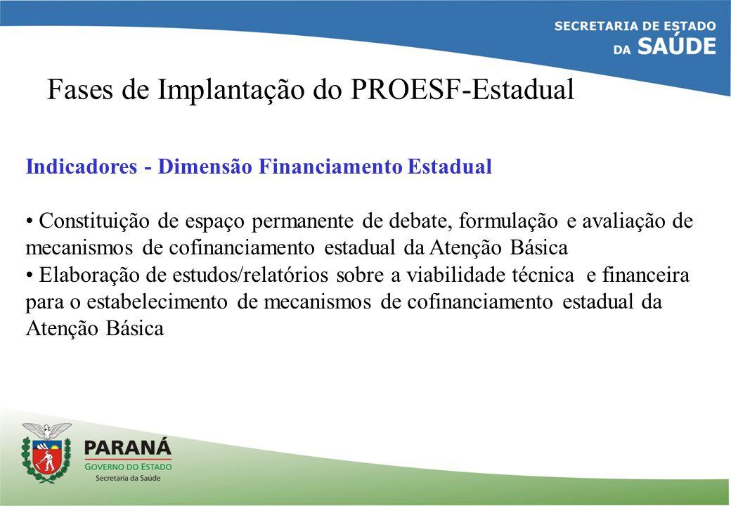 Fases de Implantação do PROESF-Estadual Indicadores - Dimensão Financiamento Estadual Constituição de espaço permanente de debate, formulação e avalia