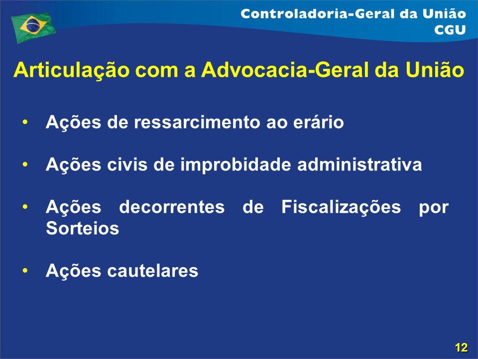 Ações de ressarcimento ao erário Ações civis de improbidade administrativa Ações decorrentes de Fiscalizações por Sorteios Ações cautelares Articulaçã