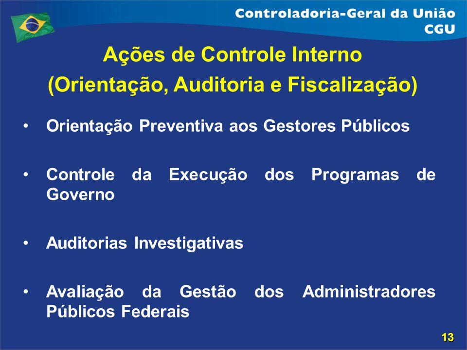 Ações de Controle Interno (Orientação, Auditoria e Fiscalização) Orientação Preventiva aos Gestores Públicos Controle da Execução dos Programas de Gov