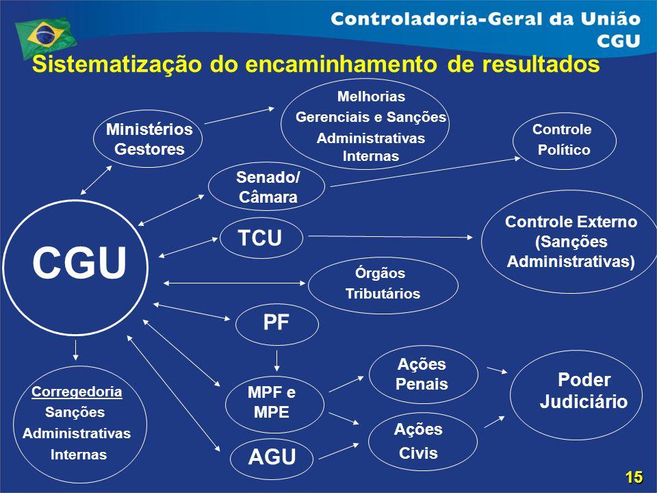 Poder Judiciário Ações Civis Controle Externo (Sanções Administrativas) AGU MPF e MPE TCU Senado/ Câmara Ações Penais Sistematização do encaminhamento