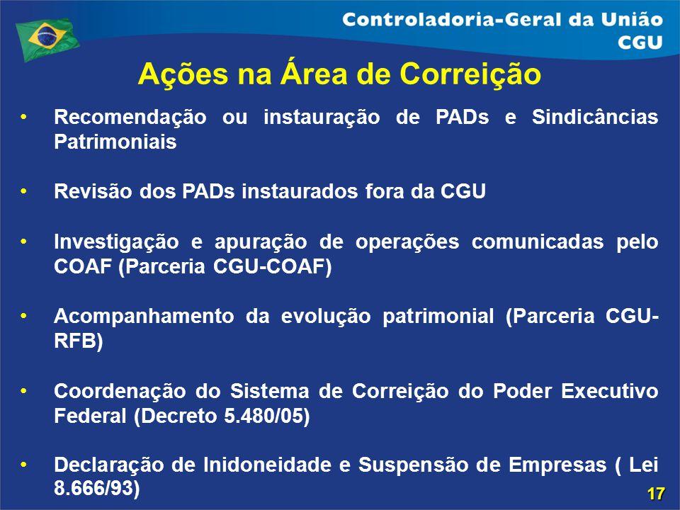 Ações na Área de Correição Recomendação ou instauração de PADs e Sindicâncias Patrimoniais Revisão dos PADs instaurados fora da CGU Investigação e apu
