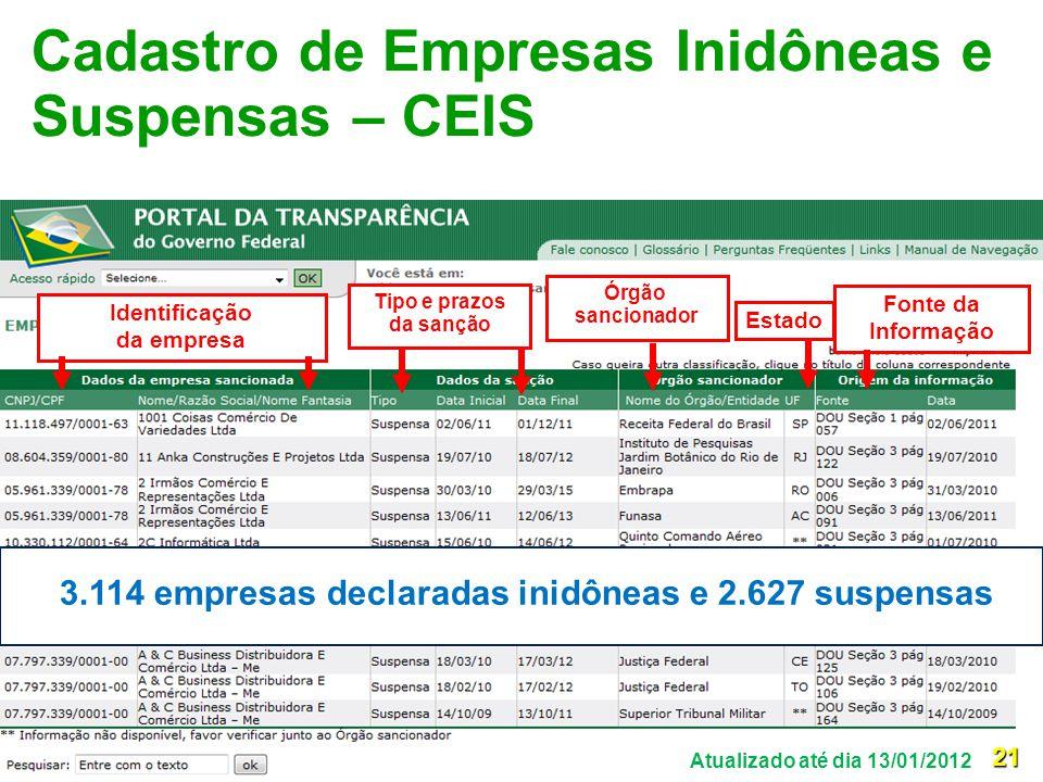 Cadastro de Empresas Inidôneas e Suspensas – CEIS Identificação da empresa Órgão sancionador Fonte da Informação Estado Tipo e prazos da sanção 3.114
