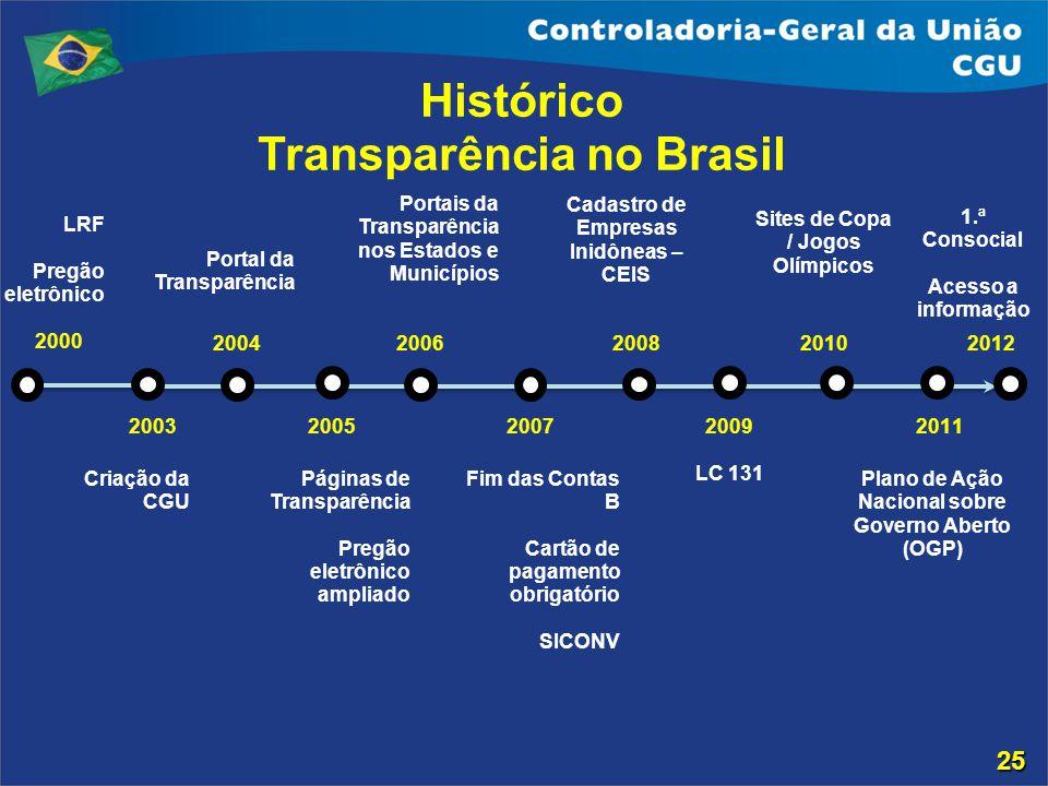 2000 2004 Portal da Transparência LRF Pregão eletrônico 2005 Páginas de Transparência Pregão eletrônico ampliado 2006 Portais da Transparência nos Est