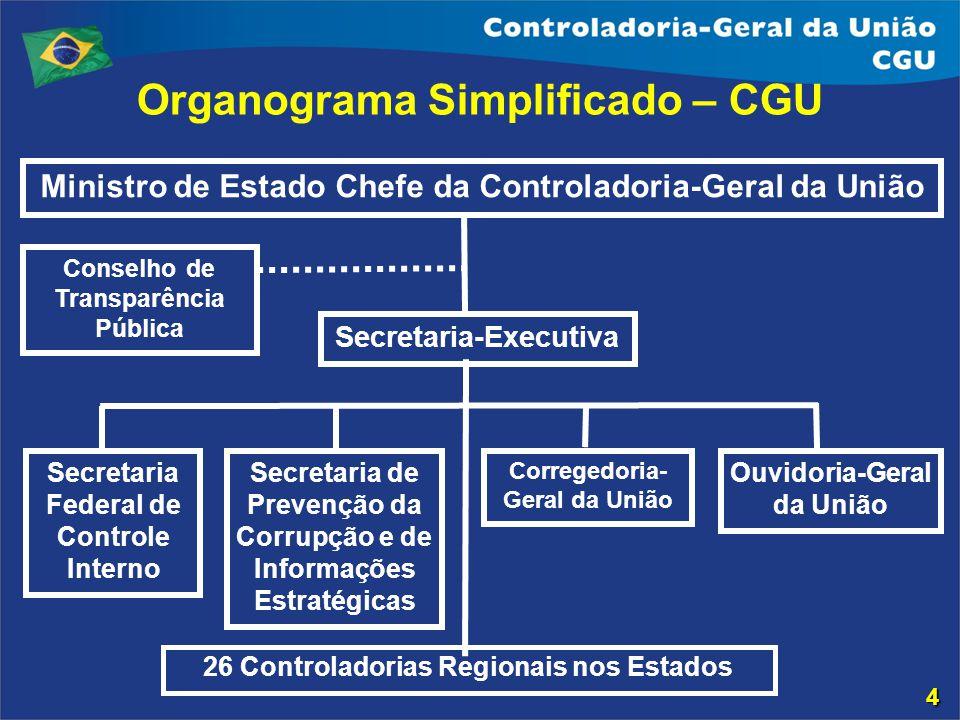 Organograma Simplificado – CGU Ministro de Estado Chefe da Controladoria-Geral da União Secretaria-Executiva Secretaria Federal de Controle Interno Se