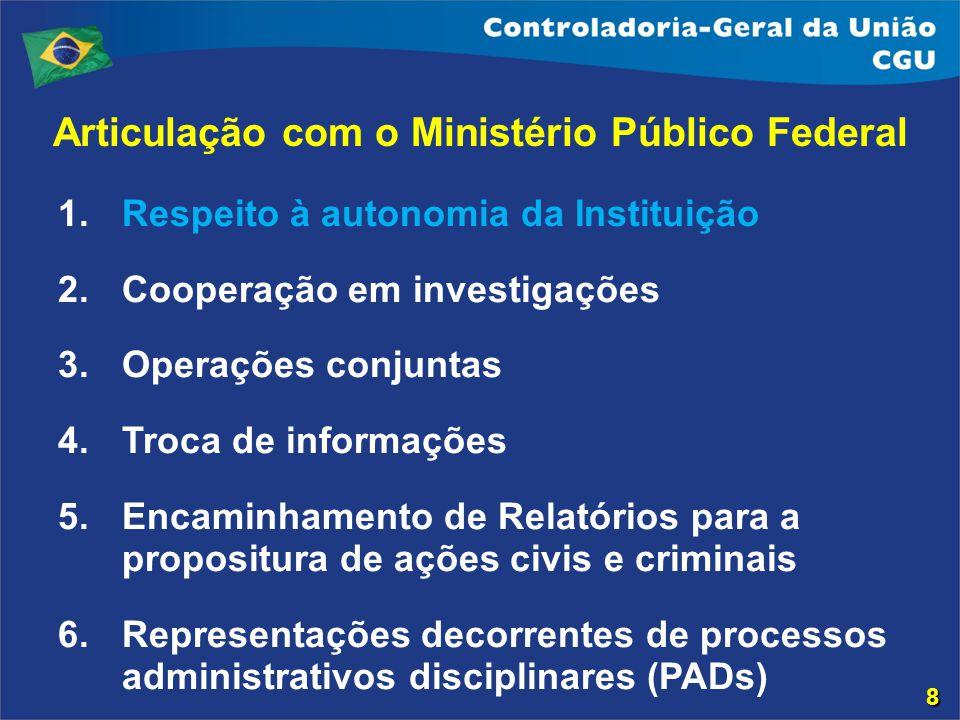 Articulação com o Ministério Público Federal 1.Respeito à autonomia da Instituição 2.Cooperação em investigações 3.Operações conjuntas 4.Troca de info