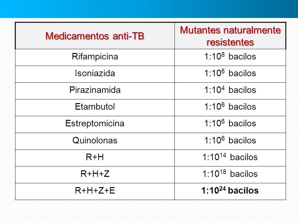 Medicamentos anti-TB Mutantes naturalmente resistentes Rifampicina1:10 8 bacilos Isoniazida1:10 6 bacilos Pirazinamida1:10 4 bacilos Etambutol1:10 6 b