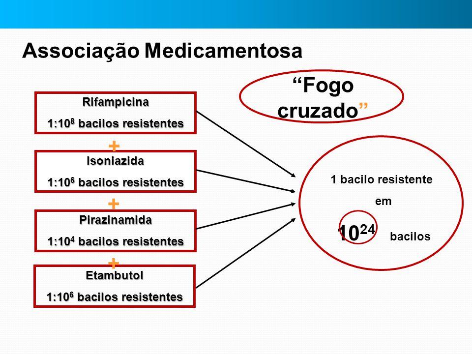 Associação Medicamentosa Rifampicina 1:10 8 bacilos resistentes Isoniazida 1:10 6 bacilos resistentes Pirazinamida 1:10 4 bacilos resistentes Etambuto