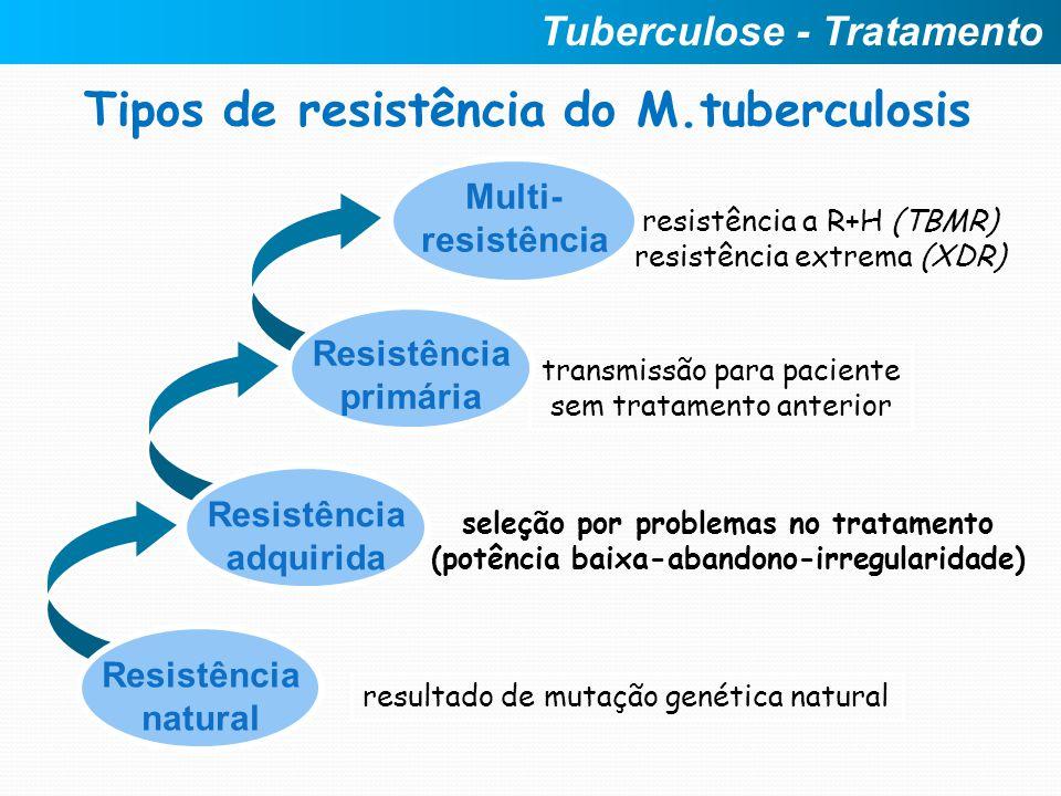 Tipos de resistência do M.tuberculosis Multi- resistência resistência a R+H (TBMR) resistência extrema (XDR) transmissão para paciente sem tratamento