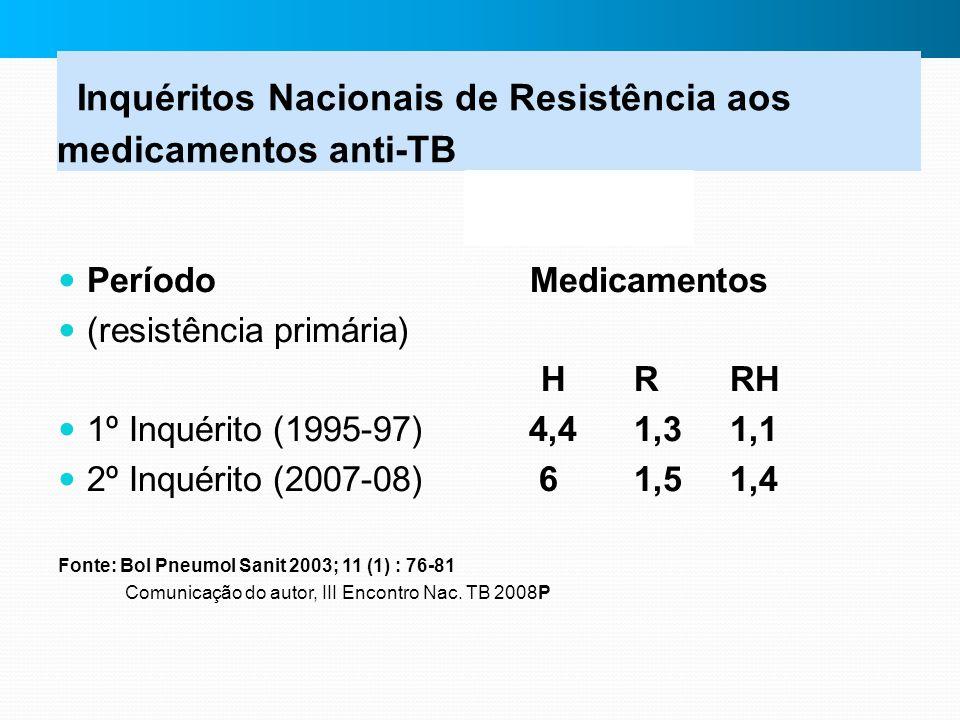Inquéritos Nacionais de Resistência aos medicamentos anti-TB Período Medicamentos (resistência primária) HRRH 1º Inquérito (1995-97) 4,41,31,1 2º Inqu