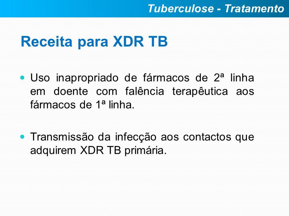 Receita para XDR TB Uso inapropriado de fármacos de 2ª linha em doente com falência terapêutica aos fármacos de 1ª linha. Transmissão da infecção aos